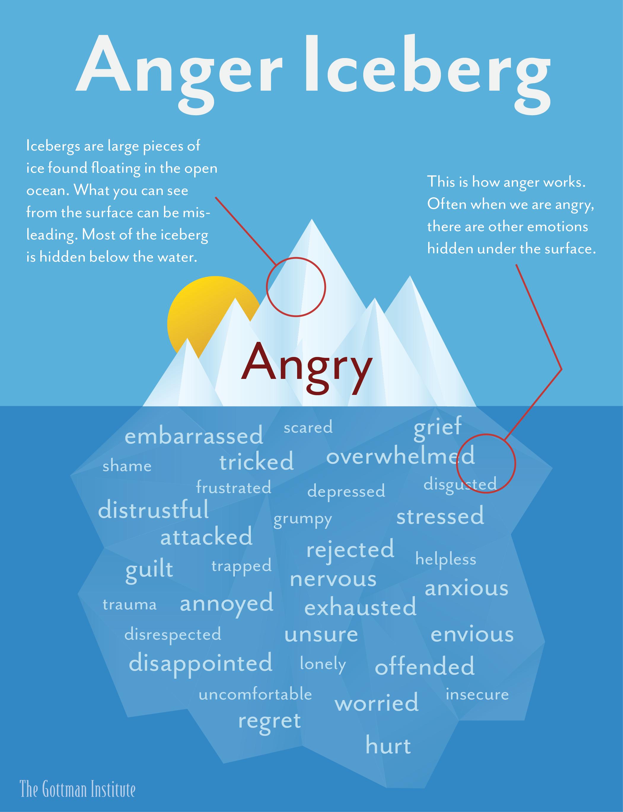 The Anger Iceberg